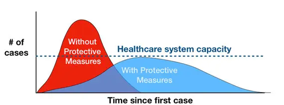 Image showing a narrow high curve representing 'without protective measures' and then a wider but shorter curve representing 'with protective measures'