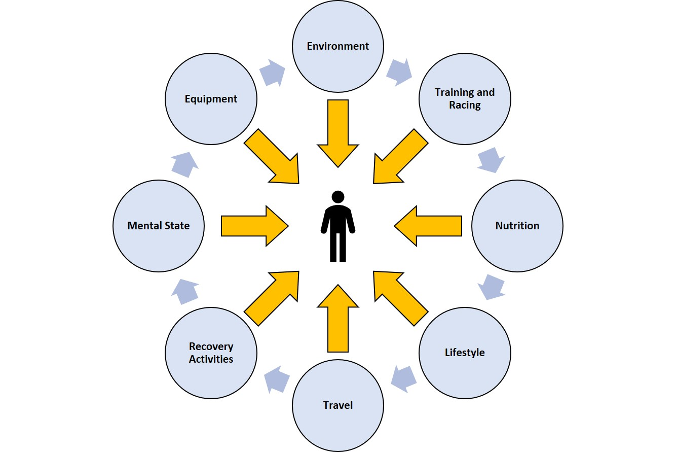 Diagram of a person in the middle, with 8 circles around them and arrows from these pointing into the person, these circles contain the following items: Environment, Training and racing, Nutrition, Lifestyle, Travel, Recovery activities, Mental state, Equipment
